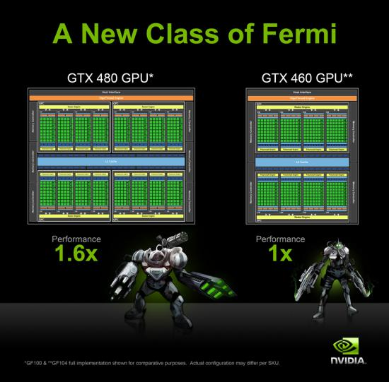 Nvidia GeForce GTX 460 Blockdiagramm
